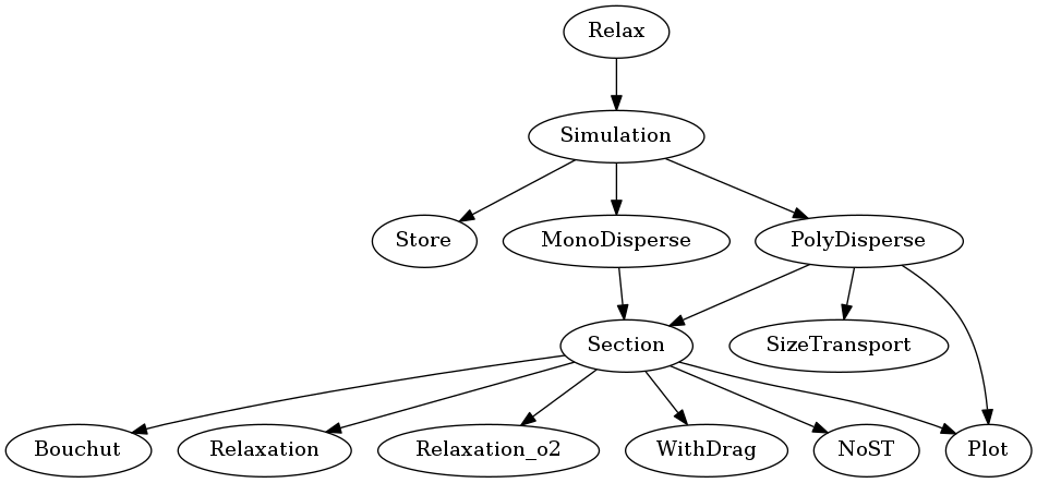 Source code structure — Relax 2 0 0 documentation